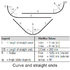 Convex curve and straight ends ceiling comprising